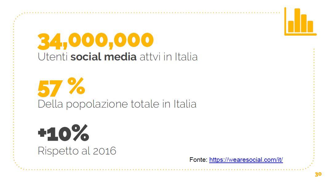 Presentazione di Luca Ercolani: i migliori strumenti digital marketing per fitness club - Dati social media Italia